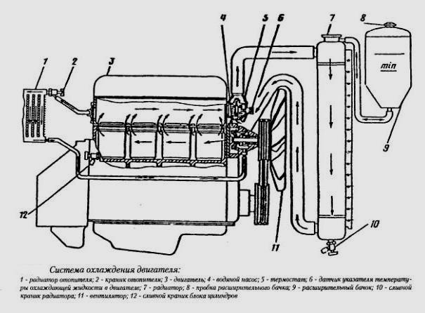 Схема двигателя газель 402